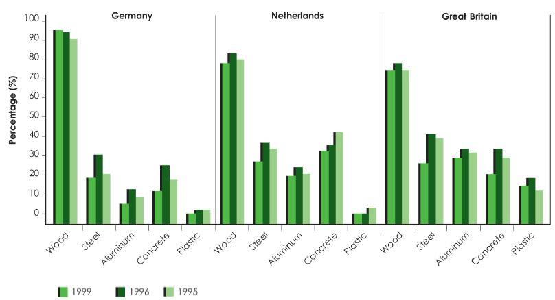 Europæernes syn på træ - sammenligning af materialer