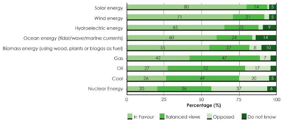 Euroæernes syn på træ - holdning til vedvarende energi