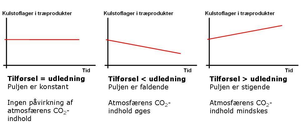 Grafen viser om lageret af kulstof i træprodukter er stigende eller faldende