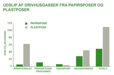 Udslip af drivhusgasser fra papirspose og plastpose (Kilde: Skogsindustrierna)
