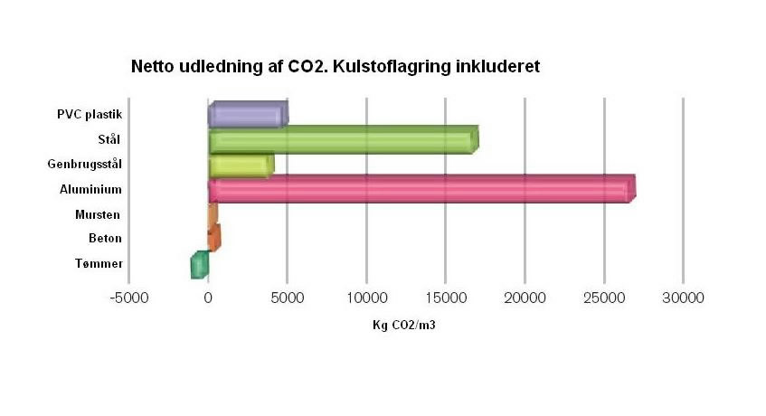 Nettoudledning af CO2 (2)