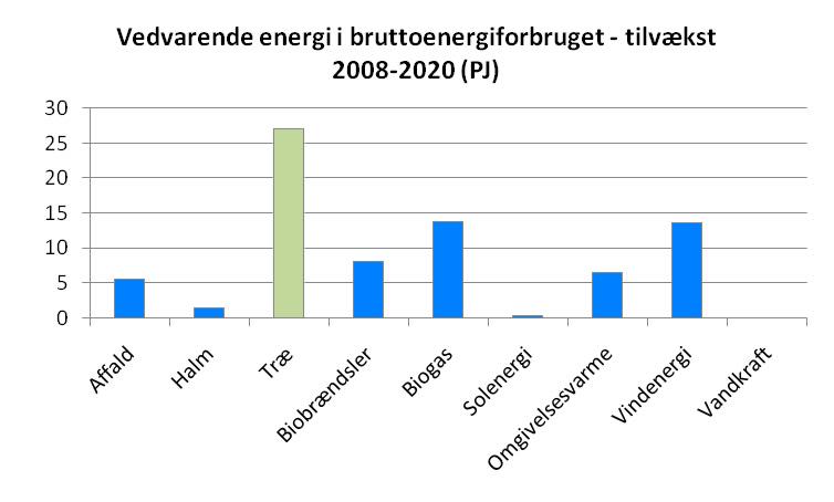 Tilvækst VE 2008-2020 (Energistyrelsen)