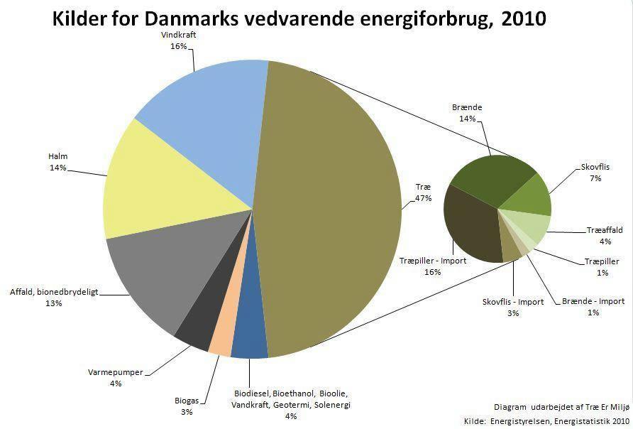 Energistatistik 2010