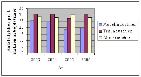 Arbejdsmiljø - antal arbejdsulykker pr 1 million arbejdstimer