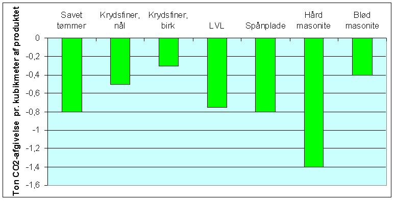 CO2-afgivelse i produktets levetid