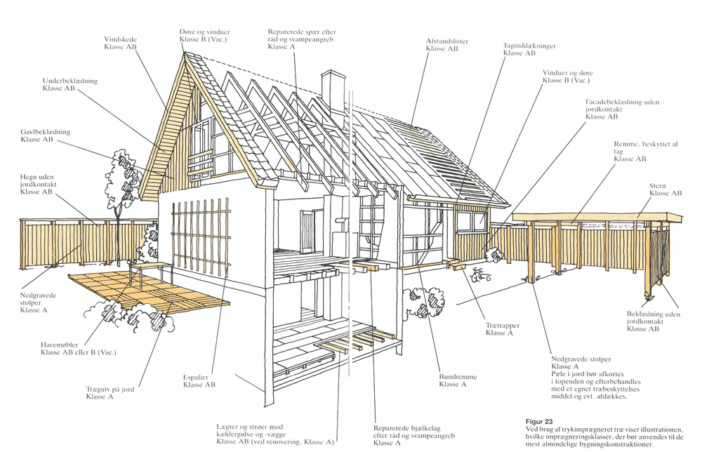 Imprægneret træ i hus og have