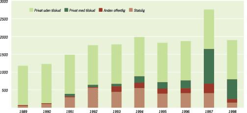 Den samlede skovrejsning i perioden 1989-1998. Kilde: www.skovognatur.dk