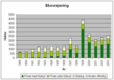 Skovrejsning siden 1989, hvor Folketinget besluttede  at det danske skovareal skulle fordobles. Kilde:www.skovognatur.dk