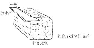 Knivskåret finér: Når finér er knivsåret er der skåret ligesom en osteskærer skærer ost. (Tegning: Eva Wulff)