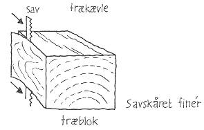 Savskåret finér: Her skæres fineren med en båndsav eller rundsav i træets længderetning. (Tegning: Eva Wulff)