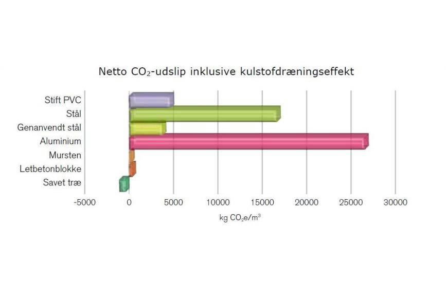 Netto CO2-udslip