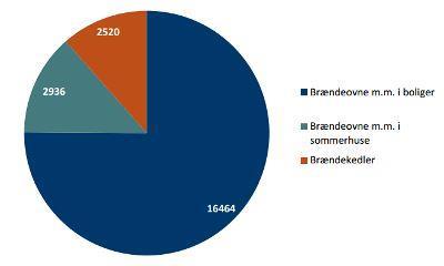 Det samlede brændeforbrug i Danmark i 2013 er opgjort til 21920 TJ. Heraf 75 % i boliger, 13 % i sommerhuse og 11 % i brændekedler (Figur: Energistyrelsen)