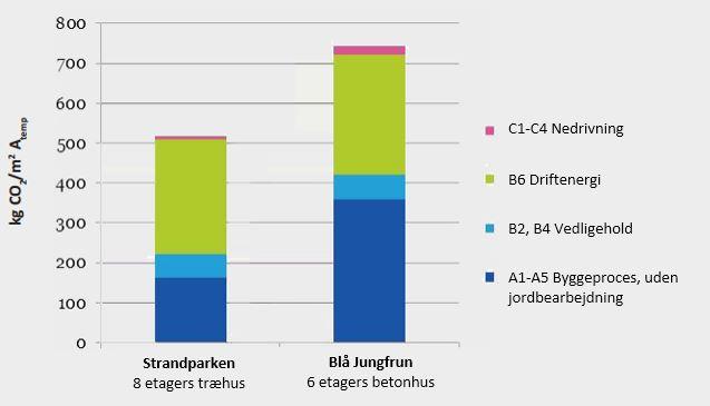 Sammenligning af klimapåvirkning fra træ og beton i etagebyggeri