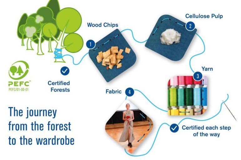 49edfaf0 Bæredygtigt tøj starter i skoven - Træ.dk